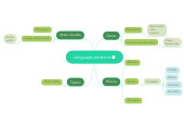Mind map: Lenguajes artisticos