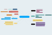 Mind map: Social Media Training Plan