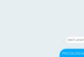 Mind map: PSICOLOGÍA EN LA ÉPOCA CIENTIFICA