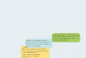 Mind map: Elementos para construir unproyecto deInvestigación.Earl BabbieUniversidad Chapman 2002