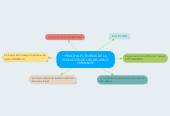 Mind map: PRINCIPALES TEORIAS DE LA EVOLUCIÓN DE LOS RECURSOS HUMANOS