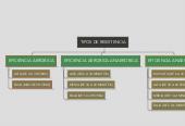 Mind map: TIPOS DE RESISTENCIA