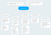 Mind map: Modelo recta