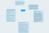 Mind map: Los Wikis