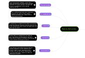 Mind map: Teoría del color...