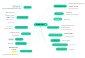 Mind map: All SBM SHEETS