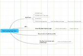 Mind map: Debt Landing Page Tests