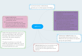 Mind map: WED 2.0