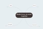 Mind map: Madách Imre: Az ember tragédiája