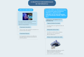 Mind map: CONCEPTOS FUNDAMENTALES DE INFORMÁTICA