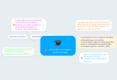 Mind map: informática conceptos fundamentales