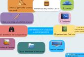 Mind map: COMPRENSIÓN Y ANÁLISIS DE A INFORMACION