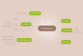 Mind map: Turnblessures