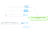 Mind map: comparing linear and quadratic functions