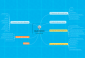 Mind map: Plan de Marketing Digital Perspectiva producciones