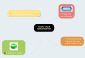 Mind map: COMO USAR