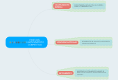 Mind map: FASES DEL