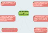 Mind map: FORMAS Y TIPOS DE COMUNICACION
