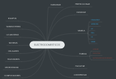 Mind map: ELECTRODOMESTICOS