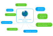 Mind map: Pérdida de la diversidad Biológica