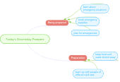Mind map: Today's Doomsday Preepers