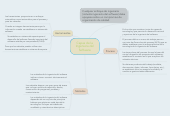 Mind map: Capas de la Ingeniera del Software