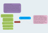 Mind map: Ingeniera de Software