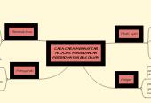 Mind map: CARA-CARA MEMASTIKAN PELAJAR MENGGUNAKAN PERKHIDMATAN BUS DI UPM