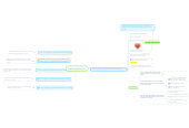 Mind map: http://usupport.co.in/