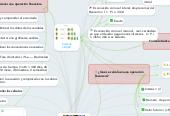 Mind map: Matemáticas financieras