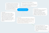 Mind map: Síndrome de Turner