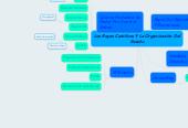 Mind map: Los Reyes Católicos Y La Organización Del Estado