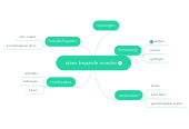 Mind map: taken bejaarde moeder