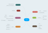 Mind map: Spel