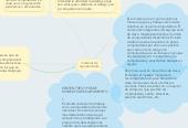 Mind map: modelos de aquipamiento