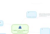 Mind map: Cовременные антивирусныпрограммы