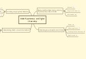 Mind map: Web Awareness and Digital Citizenship