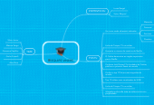 Mind map: EQUIPE VINERS