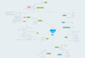 Mind map: Product