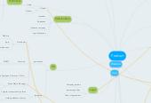 Mind map: sGoods