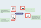 Mind map: Componentes WLAN
