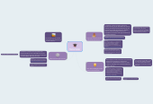 Mind map: Week 7 mind map-  Gabrielle Andrade