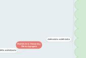 Mind map: Modelo de la Demanda y Oferta Agregada