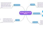 Mind map: MODELO CIRCULAR DE RENTAS