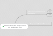 Mind map: Administración de la Información deuna Unidad de Archivo