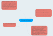 Mind map: Embarazo adolescente