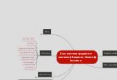 Mind map: Блог учителя трудовогонавчання Ващенко ОлениІванівни