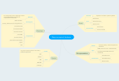 Mind map: Mapa conceptual Hardware