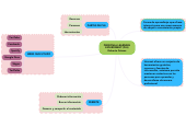 Mind map: PERSONAL LEARNING ENVIROMENT (PLE) Roberto Gómez