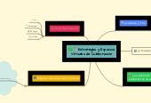 Mind map: Estrategias y Espacios Virtuales de Colaboración